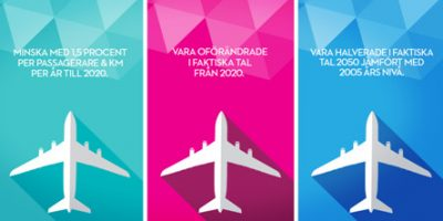 Globala regelverk och styrmedel för flyg